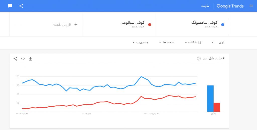 مقایسه محصولات در گوگل ترندز