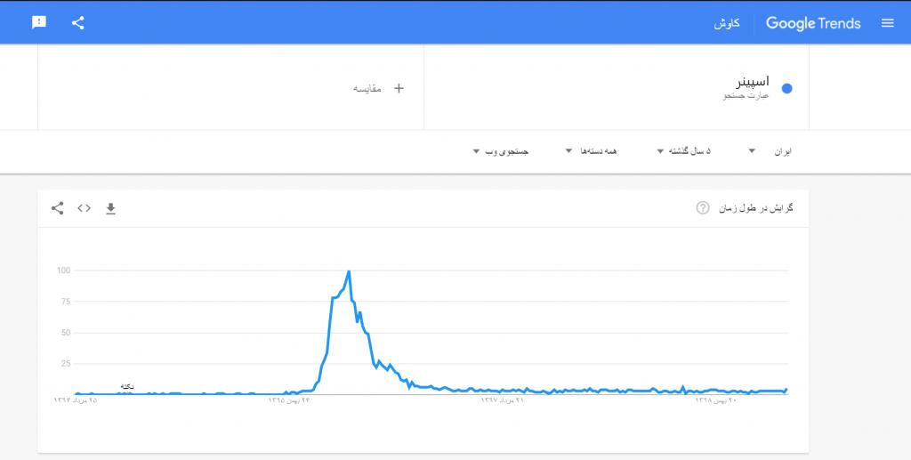 جستجو در گوگل ترندز